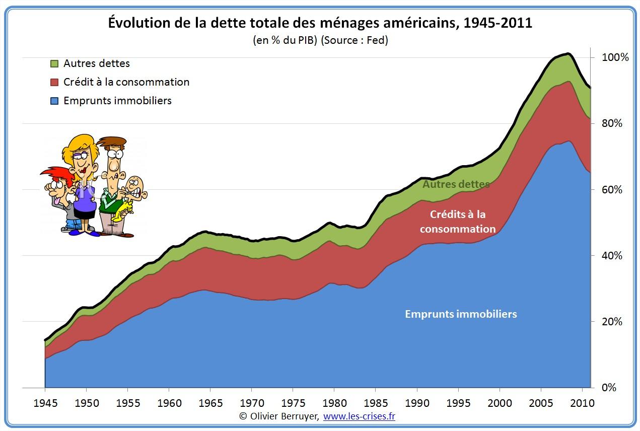 01-dette-menages-usa-depuis-1945