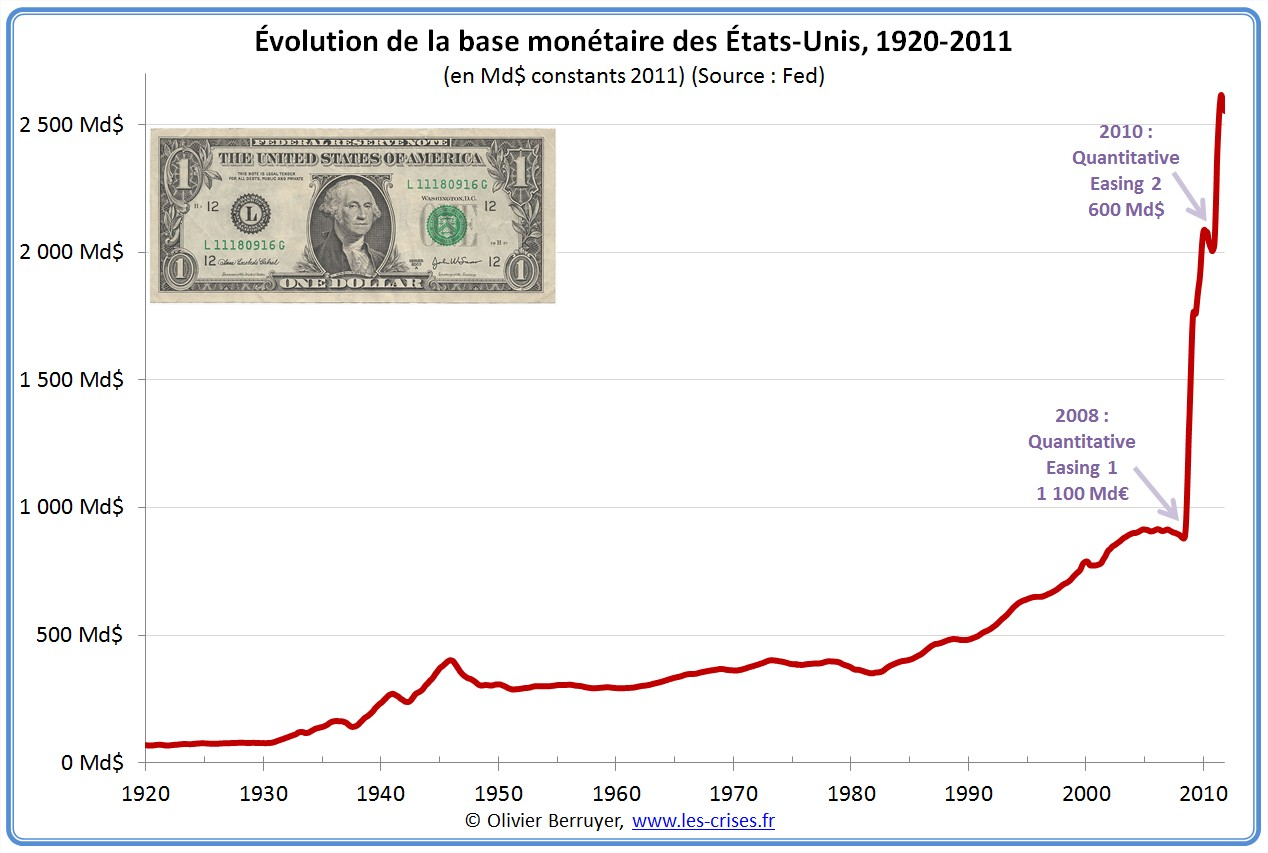 03-base-monetaire-usa-depuis-1920-valeur