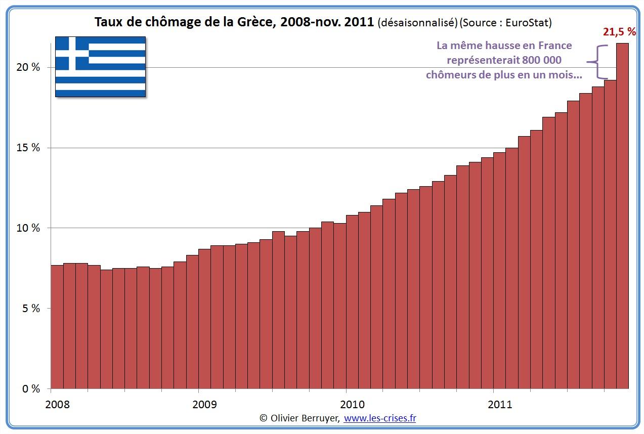 chomage-grece